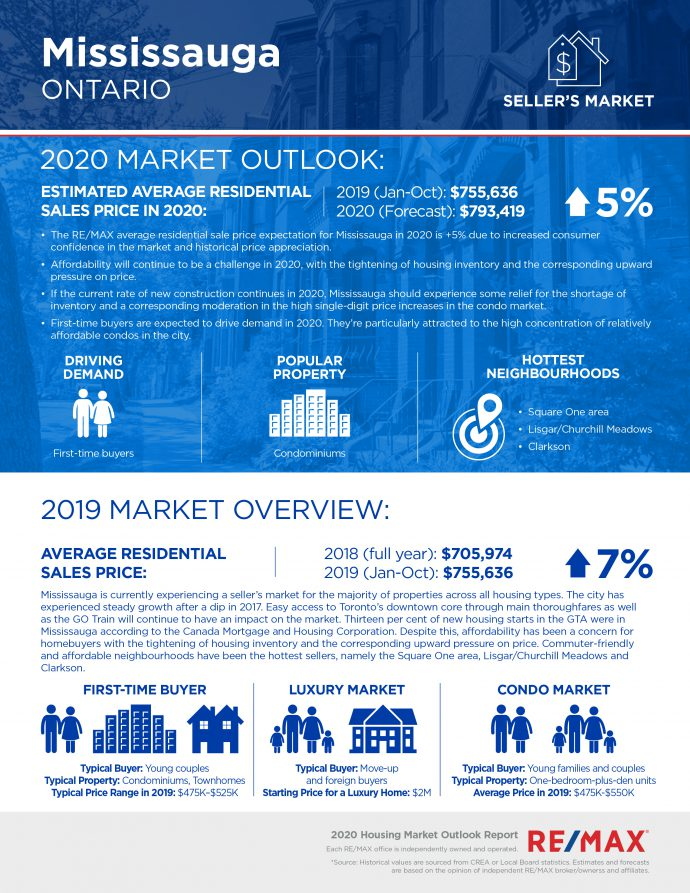 Remax-Mississauga-Housing-Market-Outlook-2020-690x893.jpg