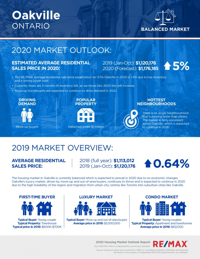 Remax-Oakville-Housing-Market-Outlook-2020-690x893.jpg